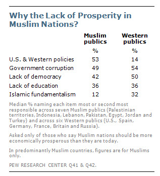 PewResearch Chart